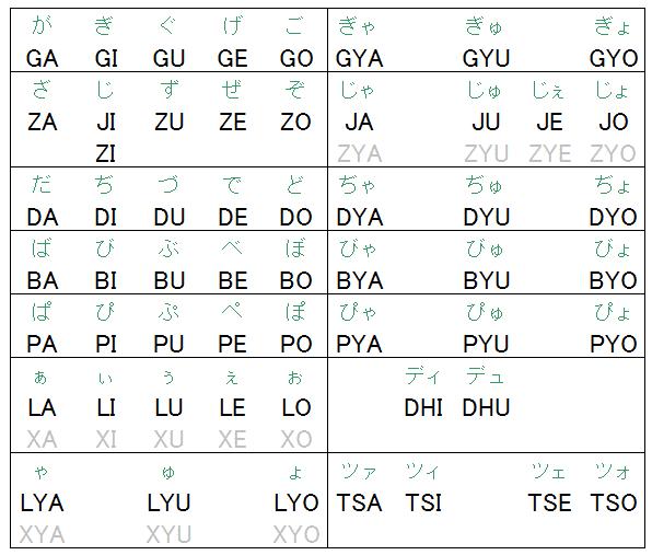 ローマ字 ディ の 打ち 方 たびたびすみません!ローマ字打ちで「ディ」ってどう打つんですか?