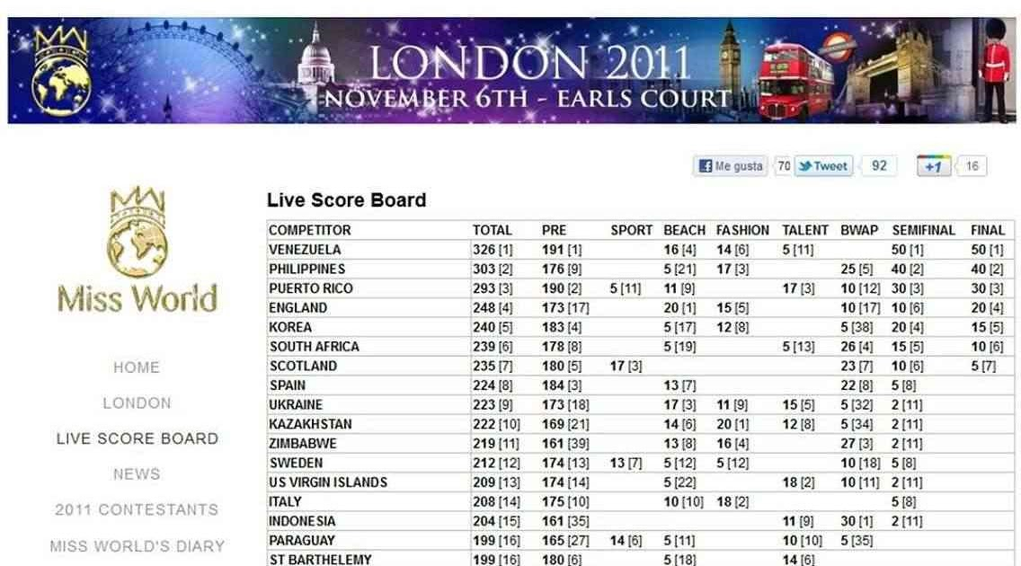 Behind The Scoreboard of Miss World Pageant - Indonesian