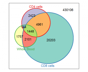 Four Years Remaining Blog Archive Venn Diagrams In Python