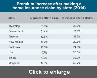 biggest homeowners insurance bumps   time claims