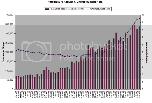 fed foreclosures