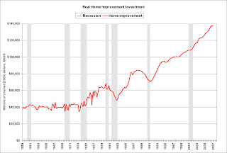 Home Improvement Investment