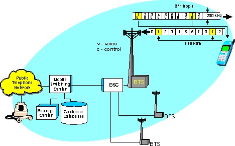 Global System For Mobile Communication Gsm Definition And Diagram