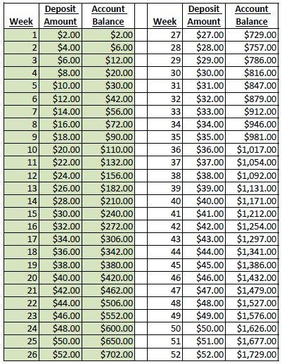 I am so doing this...52 Week Money Saving Challenge 26 Week Double