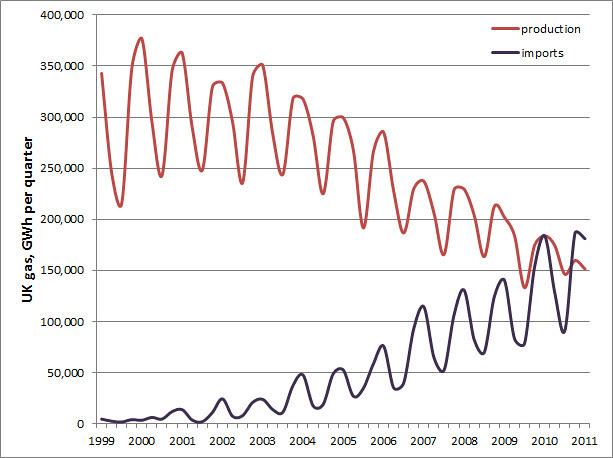 UK gas production and imports 1999-2011