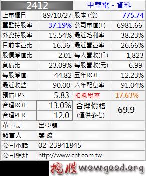 2412_中華電_資料_1012Q