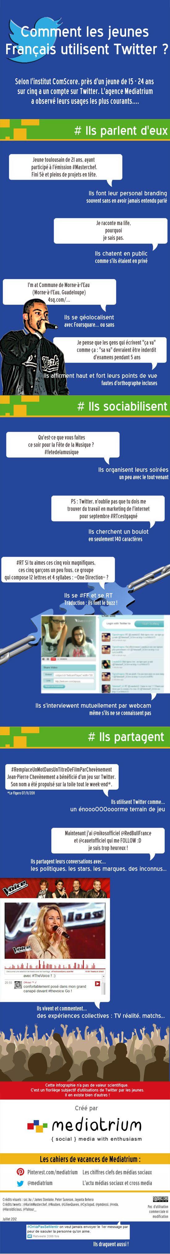 Comment les jeunes Français utilisent Twitter ?
