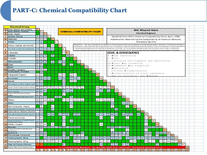 394 Dot Chemical Compatibility Chart 577