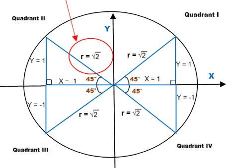 Unit Circle | Wyzant Resources