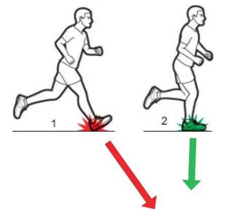 Causes people to run with bad form