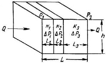 Оценка проницаемости пласта состоящего из нескольких пропластков различной проницаемости