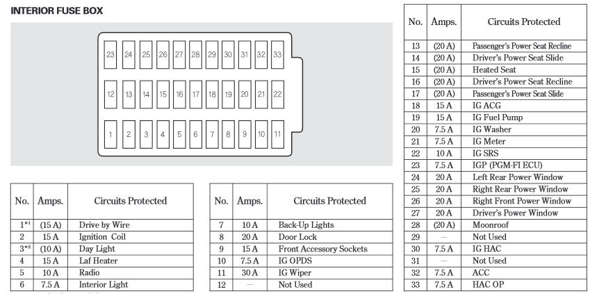 2008 honda accord fuse box diagram 2005 accord fuse box wiring diagram data 2008 honda accord v6 fuse box diagram 2005 accord fuse box wiring diagram data