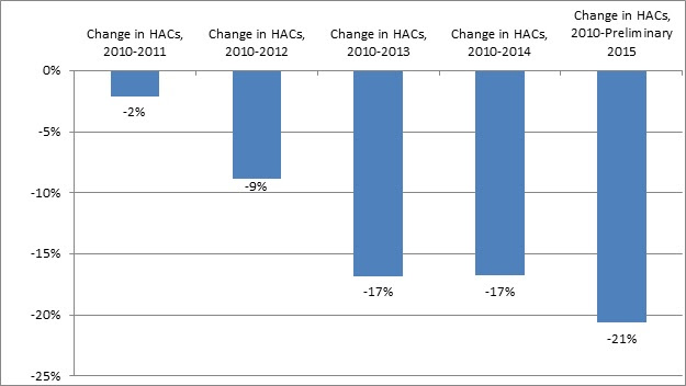 This bar graph depicts the percentage of annual and cumulative change in HACs. 2010 to 2011: -2% change. 2010 to 2012: -9% change. 2010 to 2013: -17% change. 2010 to 2014: -17% change. 2010 to preliminary 2015: change: -21%.