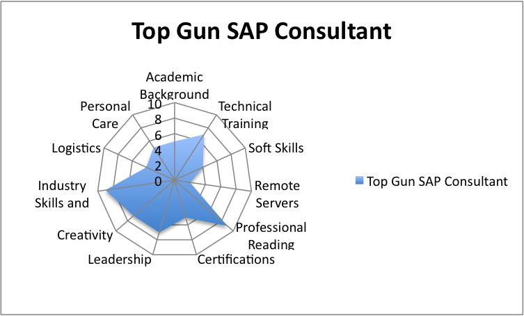 Some Steps to Become a Better SAP Consultant