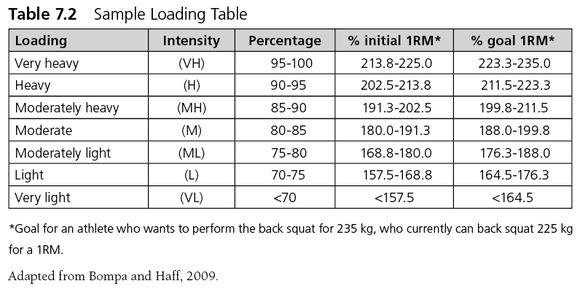 Methods of Resistance Training   Sports Fitness Hut: Sports