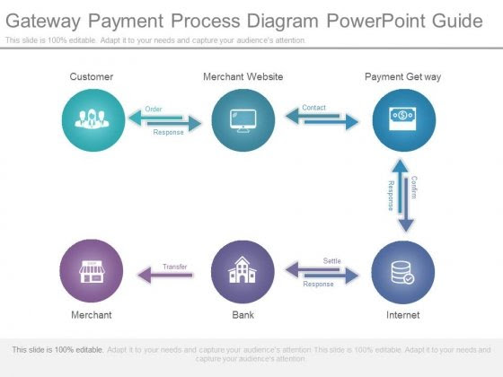 NEW DATA FLOW DIAGRAM FOR ONLINE PAYMENT SYSTEM