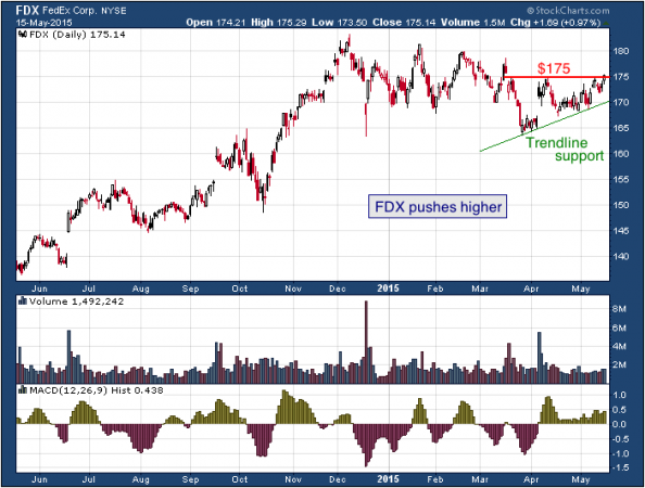 1-year chart of FedEx (NYSE: FDX)