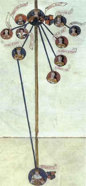 Henry VIII Family Tree