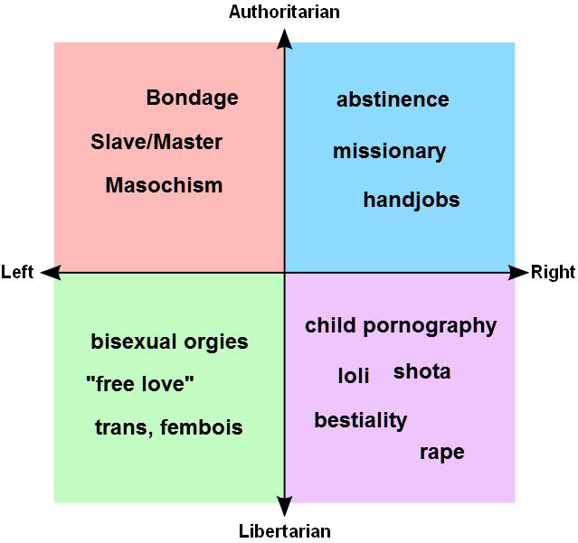 Risultati immagini per political compass