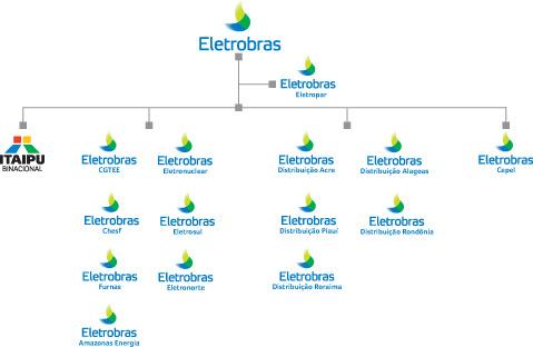 Resultado de imagem para Eletrobrás, uma empresa holding