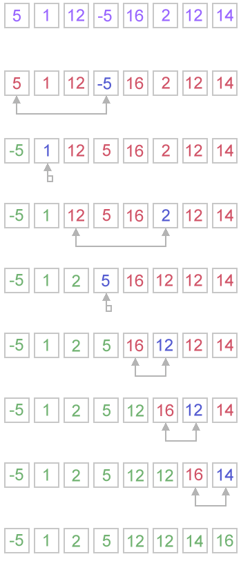 Selection sort example