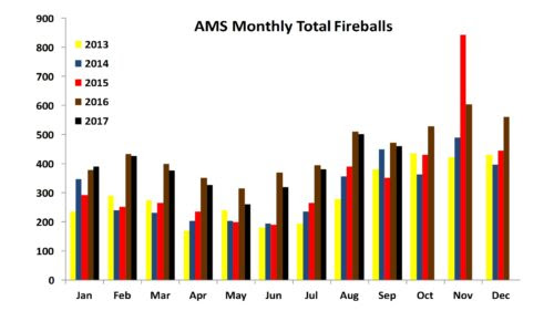 Total Monthly Fireballs as of Sep-2017