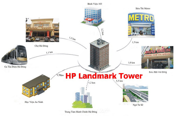 Liên kết vùng chung cư HP Landmark Tower