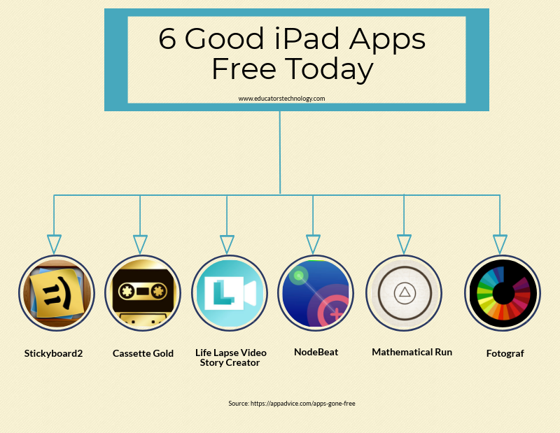 Grab These iPad Apps They Are Free Today
