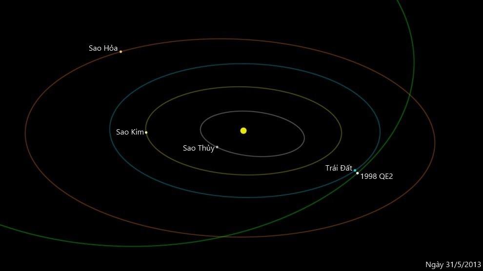 Quỹ đạo của tiểu hành tinh 1998 QE2. Credit : NASA/JPL-Caltech.