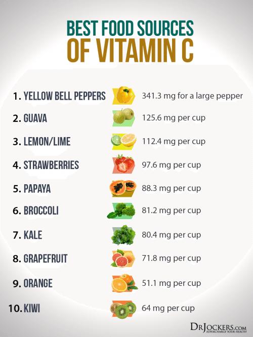 Best Food Sources of Vitamin C - El Paso Chiropractor