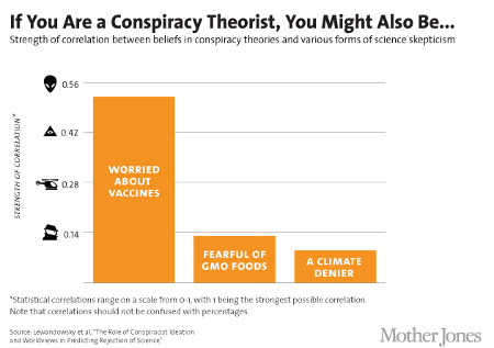 Conspiracy belief correlations