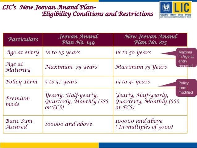 Lic New Jeevan Anand Plan Table No 815