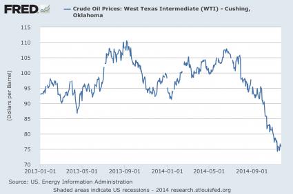 Preço do Petróleo 2013 - 2014