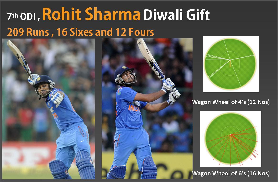 Rohit-Sharma-209-runs-in-ODI.jpg