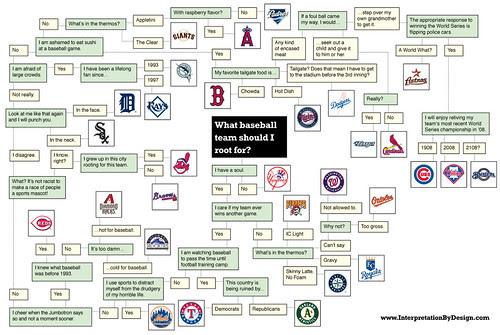 Flowchart: What Baseball Team Should I Root For?