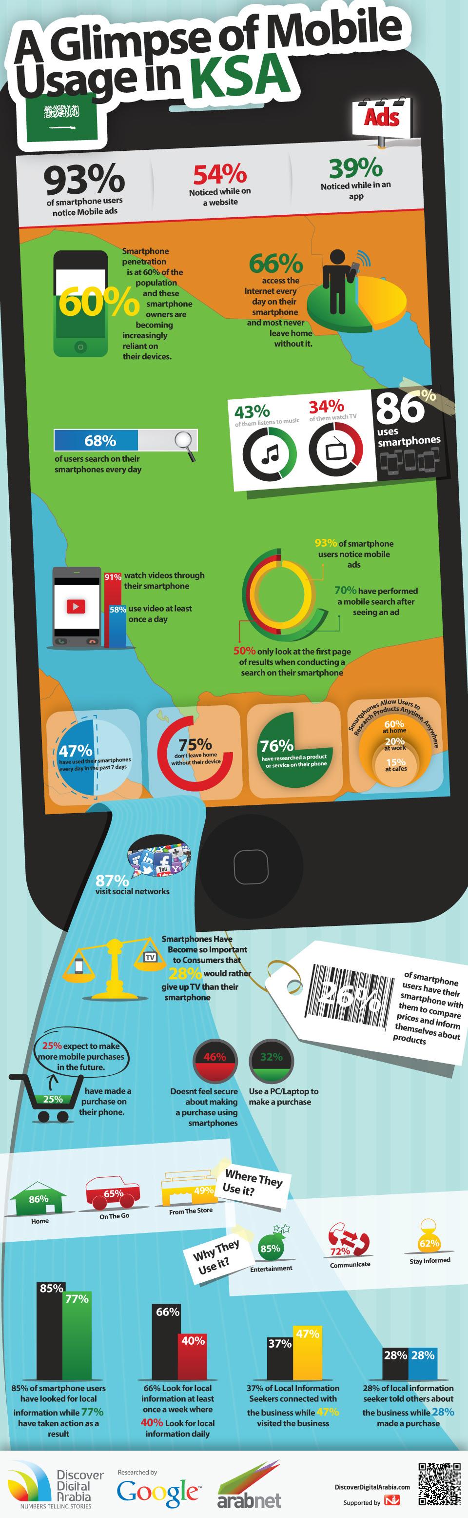 MobileKSA انفوجرافيك: انتشار الهواتف الذكية في الامارات والسعودية [احصائيات]
