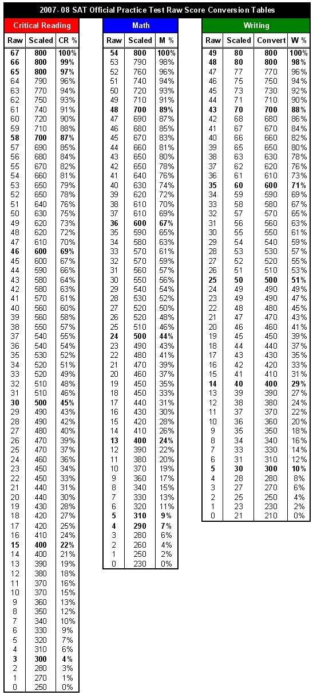 73 Sat Math 1 Conversion Chart Math Conversion Chart 1 Sat