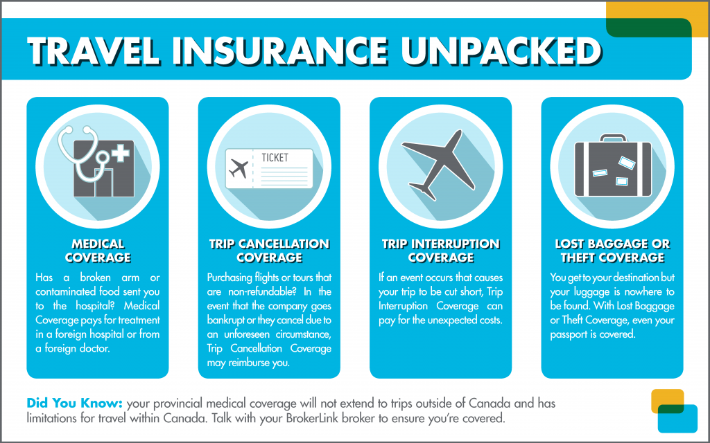 What does trip insurance cover - insurance