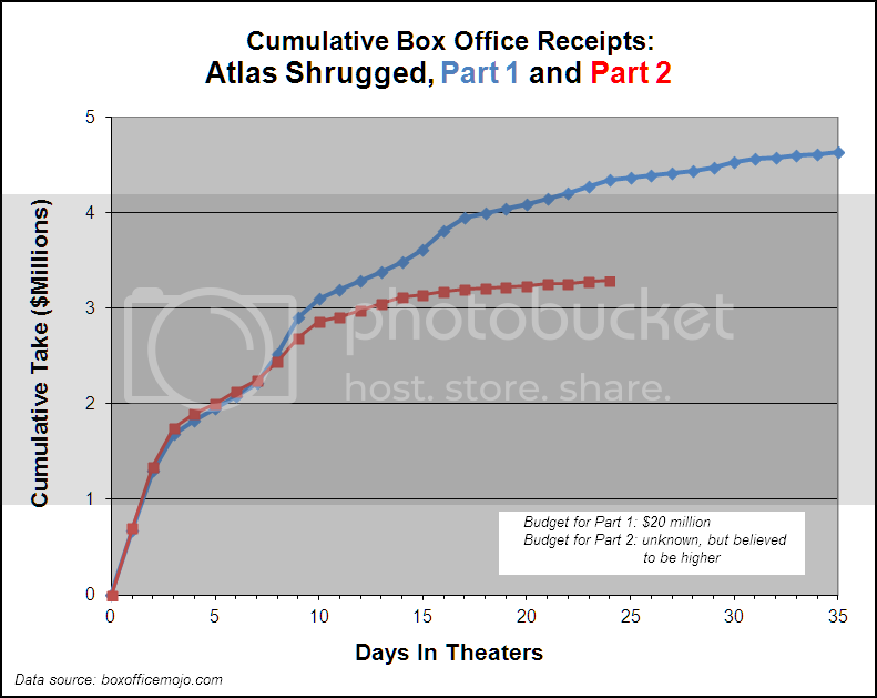 (chart) Atlas Shrugged, Parts 1 and 2, Cumulative Box Office Receipts