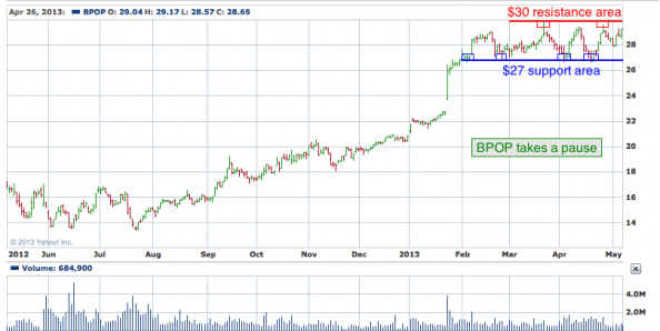 1-year chart of BPOP (Popular, Inc)