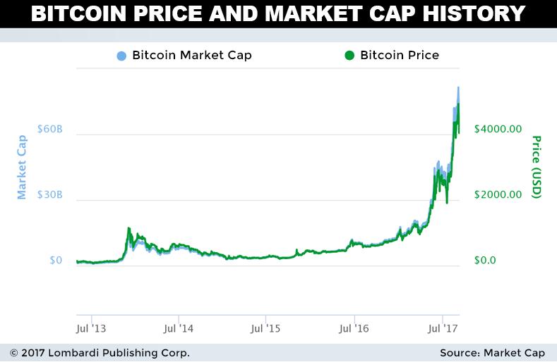Kim Dotcom Bitcoin Prediction: $100,000 - TradingGods.net