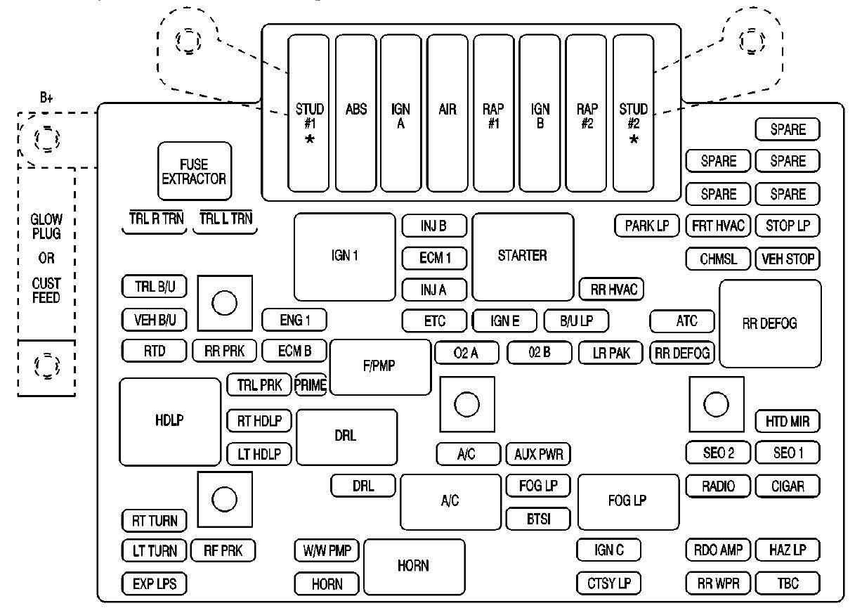 2007 Gmc Yukon Fuse Box Diagram Fuse Box Location 2006 Hummer Begeboy Wiring Diagram Source