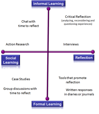 Social, Reflection, Informal Learning, Formal Learning