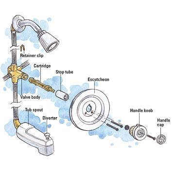Tub and Shower Cartridge Faucet Repair and Installation ...
