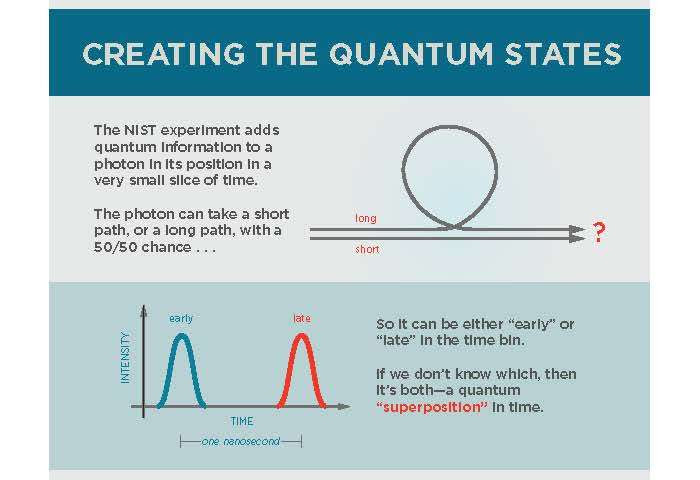 NIST team breaks distance record for quantum teleportation
