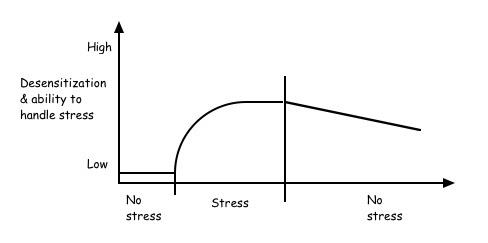 Desensitize graph