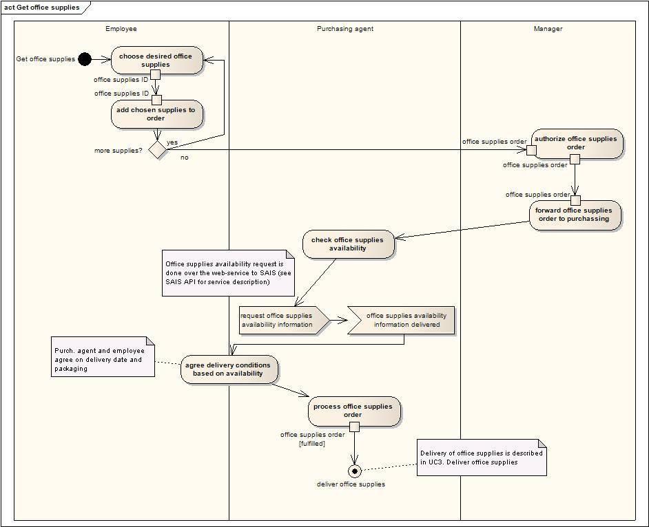 8 Flow Chart Vs Activity Diagram