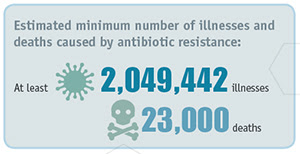 Antimicrobial Resistance estimated minimum number of illnesses image