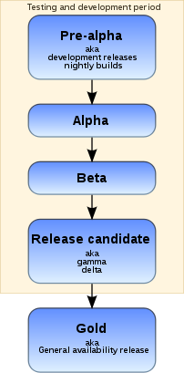 Chart showing the stages in the software relea...