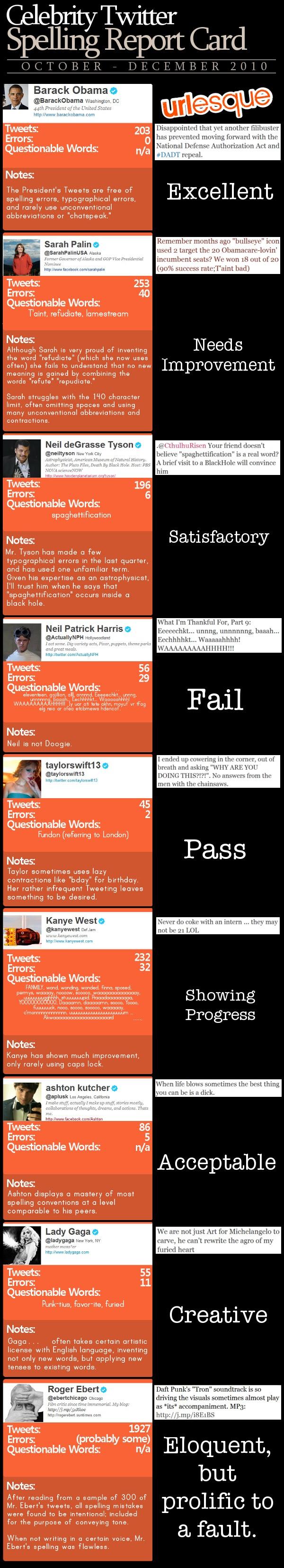 Celebrity Twitter Spelling Rep